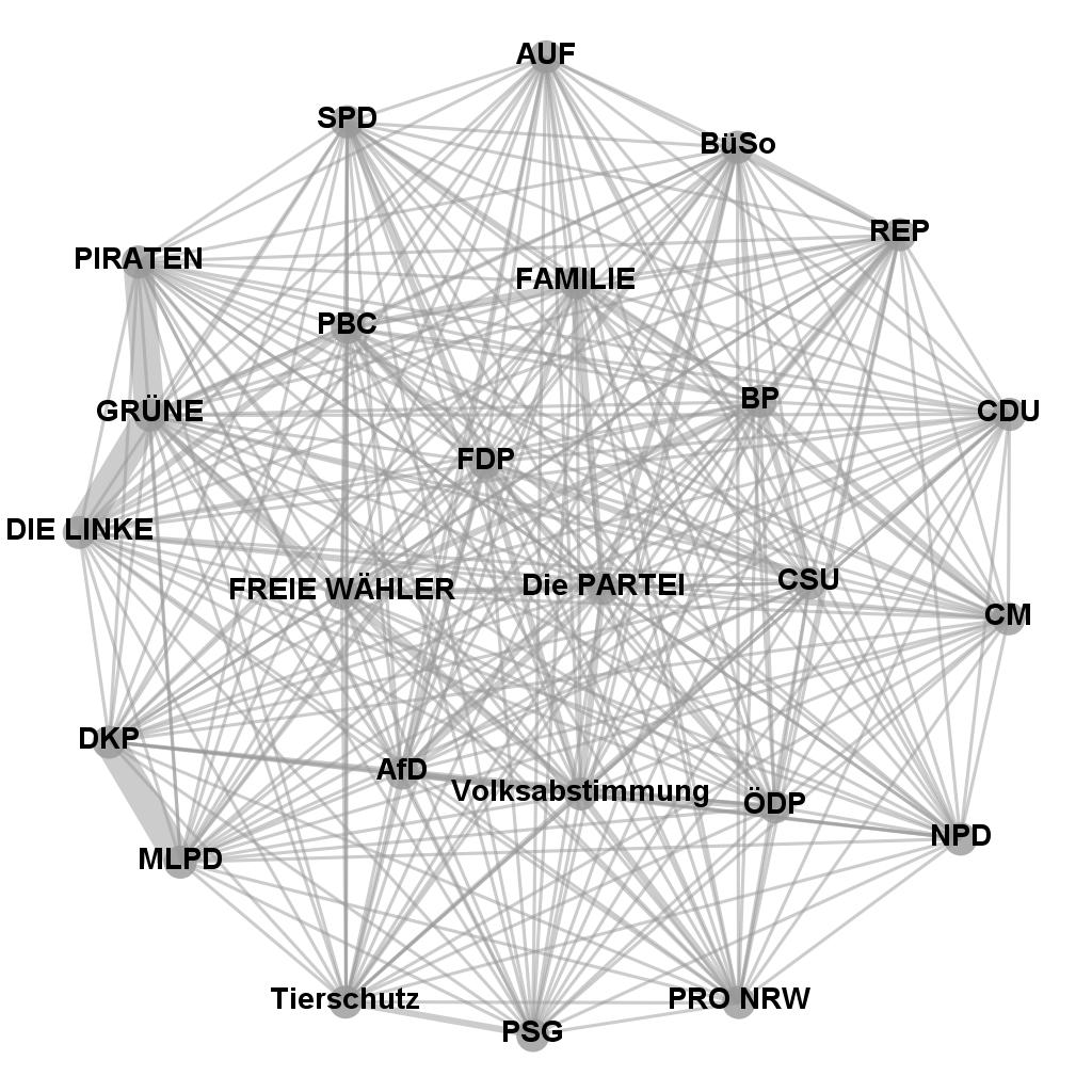 Ähnlichkeiten der Antworten der Parteien beim Wahl-O-Mat für die Europawahl 2014