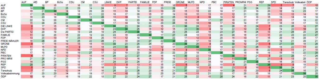 Die 25 Parteien bei der Europawahl 2014 im Wahl-O-Mat-Vergleich
